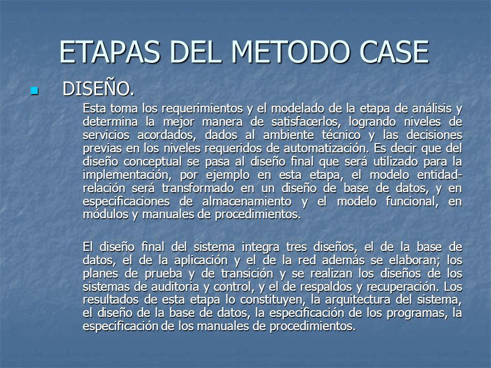 ETAPAS DEL METODO CASE DISEÑO.