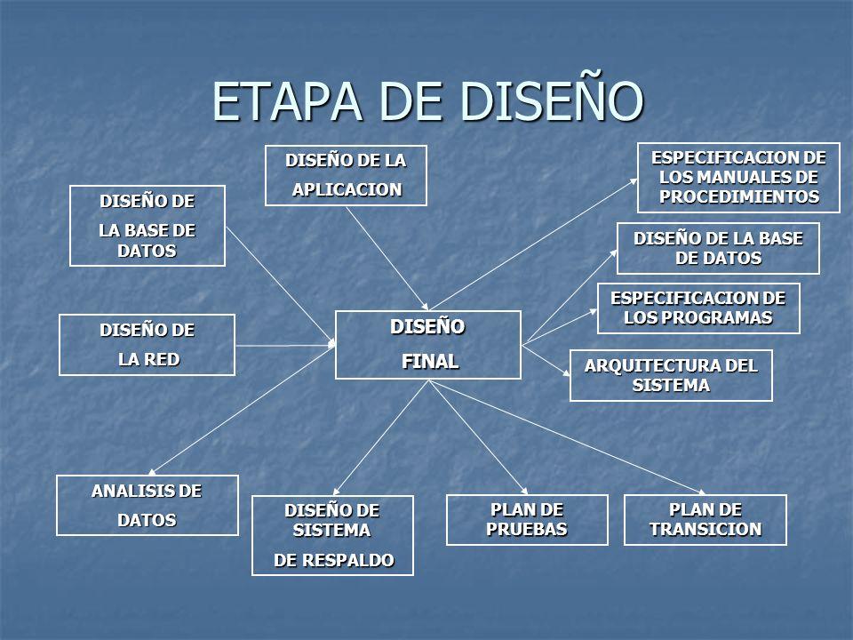ETAPA DE DISEÑO DISEÑO FINAL DISEÑO DE LA APLICACION