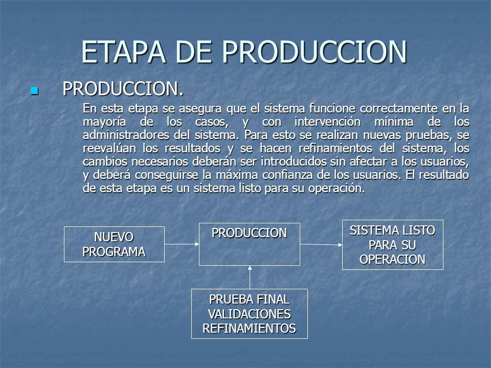 ETAPA DE PRODUCCION PRODUCCION.
