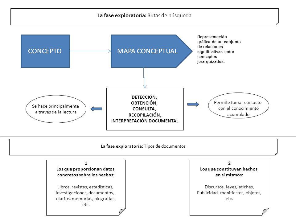 CONCEPTO MAPA CONCEPTUAL La fase exploratoria: Rutas de búsqueda