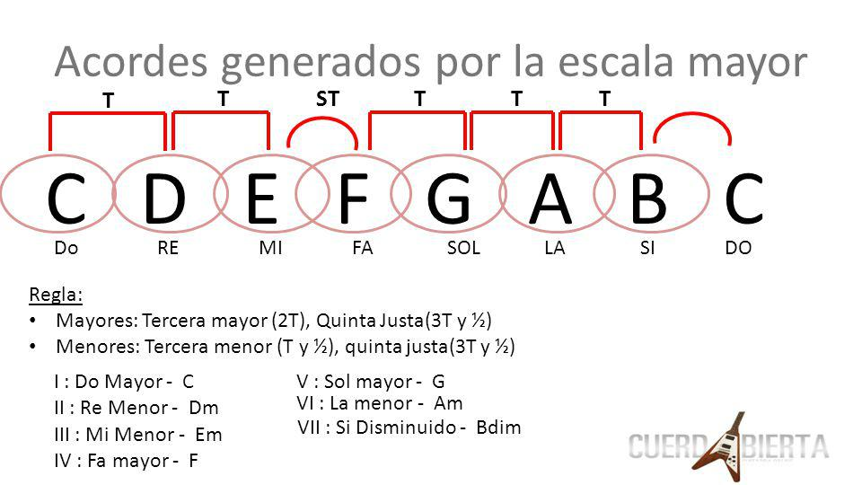 Acordes generados por la escala mayor