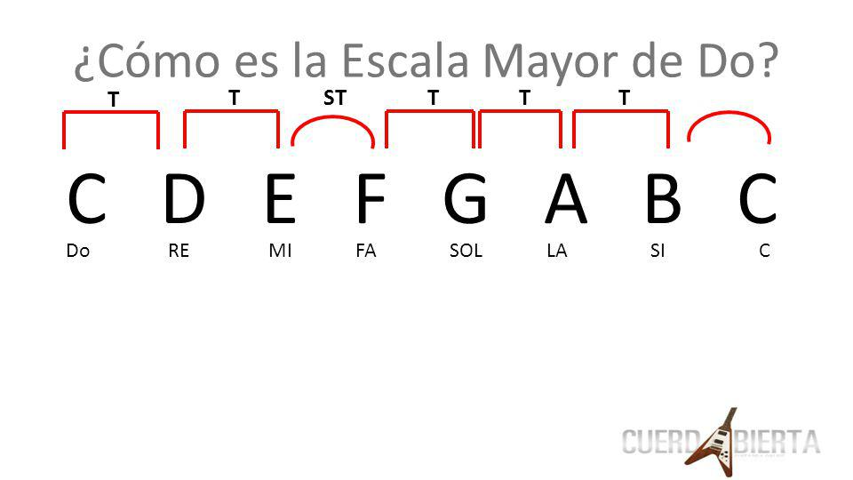 ¿Cómo es la Escala Mayor de Do