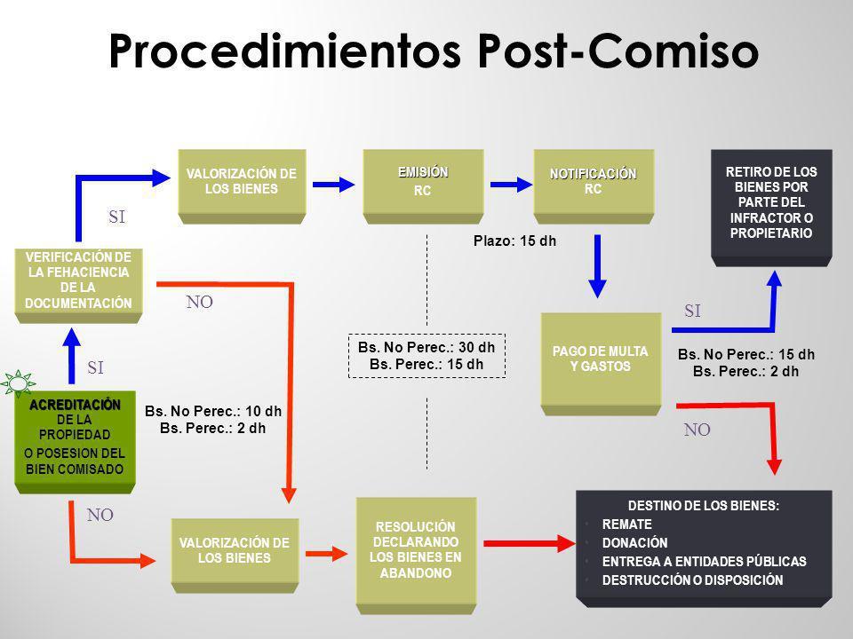 Procedimientos Post-Comiso