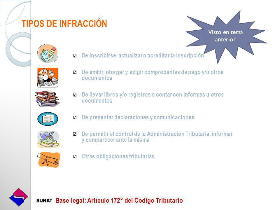 TIPOS DE INFRACCIÓN Base legal: Artículo 172° del Código Tributario