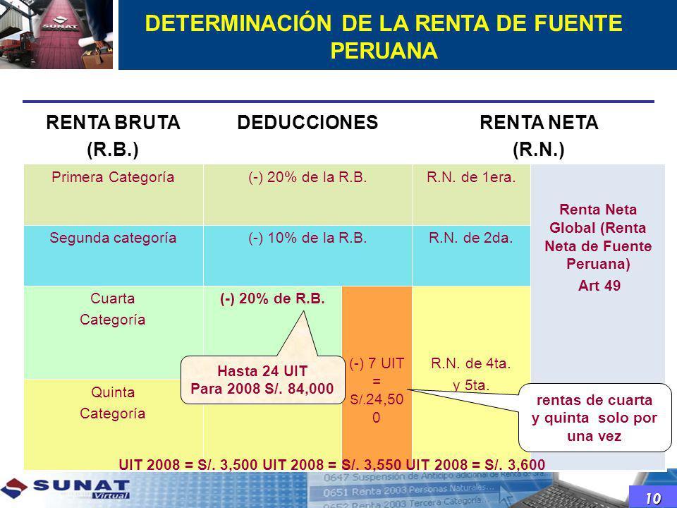 DETERMINACIÓN DE LA RENTA DE FUENTE PERUANA