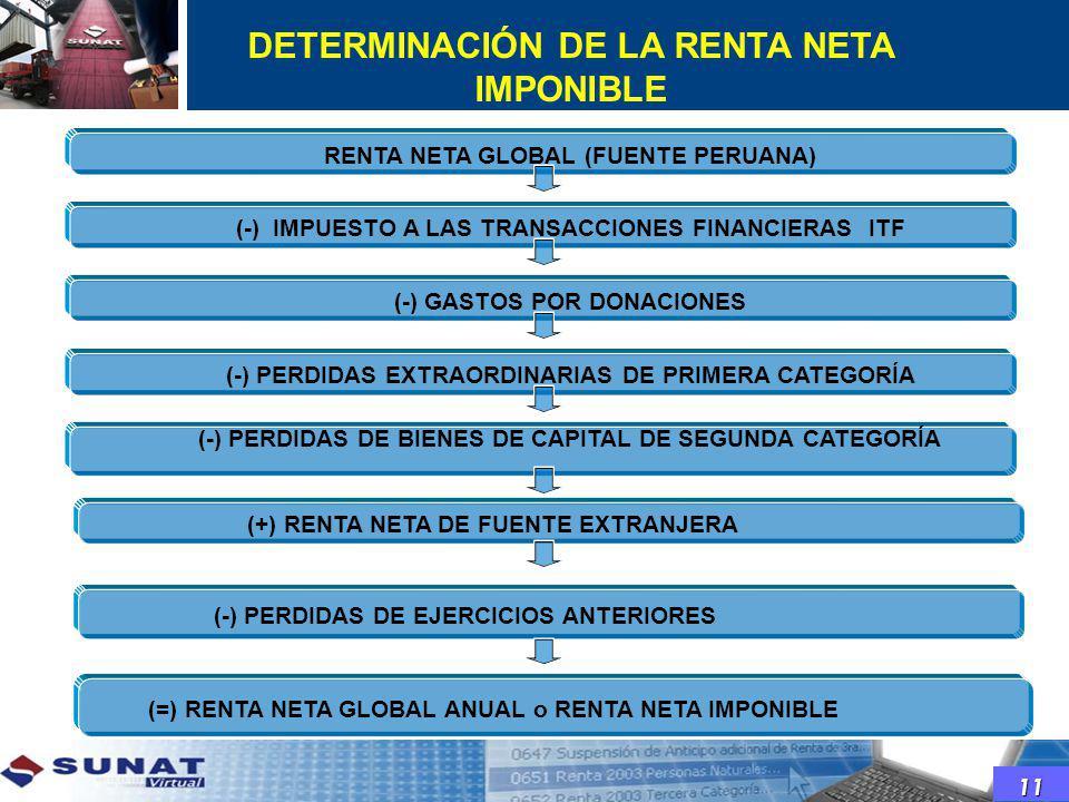 DETERMINACIÓN DE LA RENTA NETA IMPONIBLE