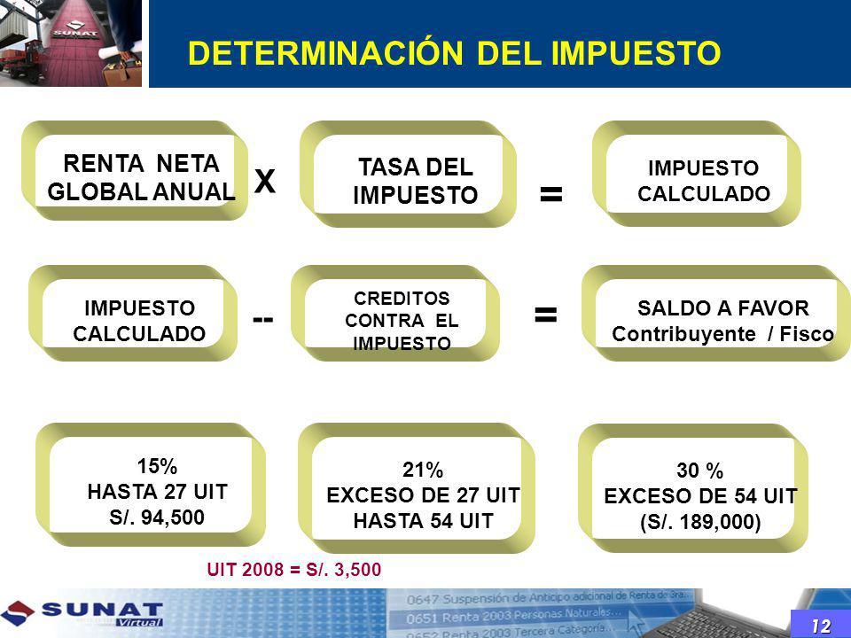 DETERMINACIÓN DEL IMPUESTO CREDITOS CONTRA EL IMPUESTO