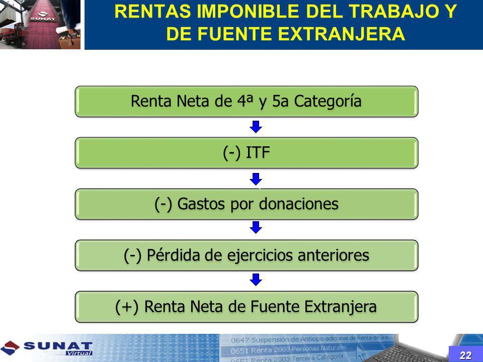 RENTAS IMPONIBLE DEL TRABAJO Y DE FUENTE EXTRANJERA
