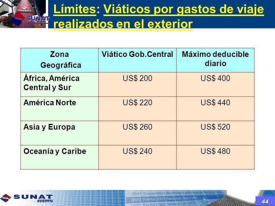 Límites: Viáticos por gastos de viaje realizados en el exterior