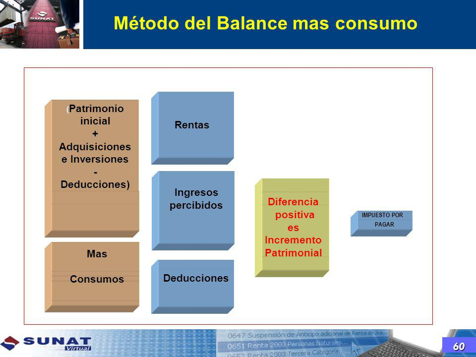 Método del Balance mas consumo
