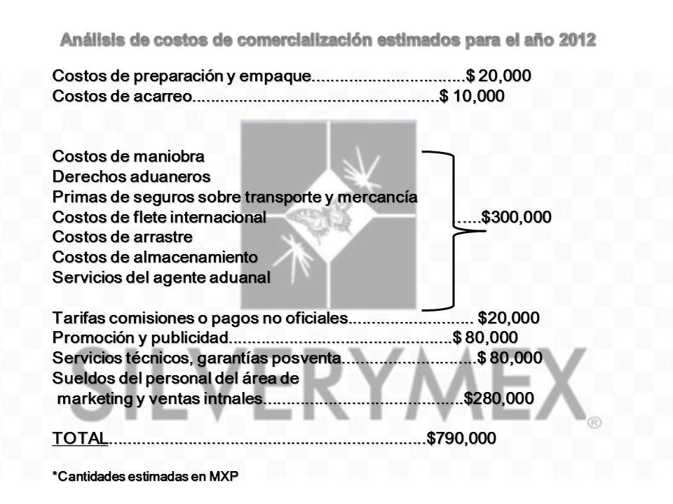 Análisis de costos de comercialización estimados para el año 2012