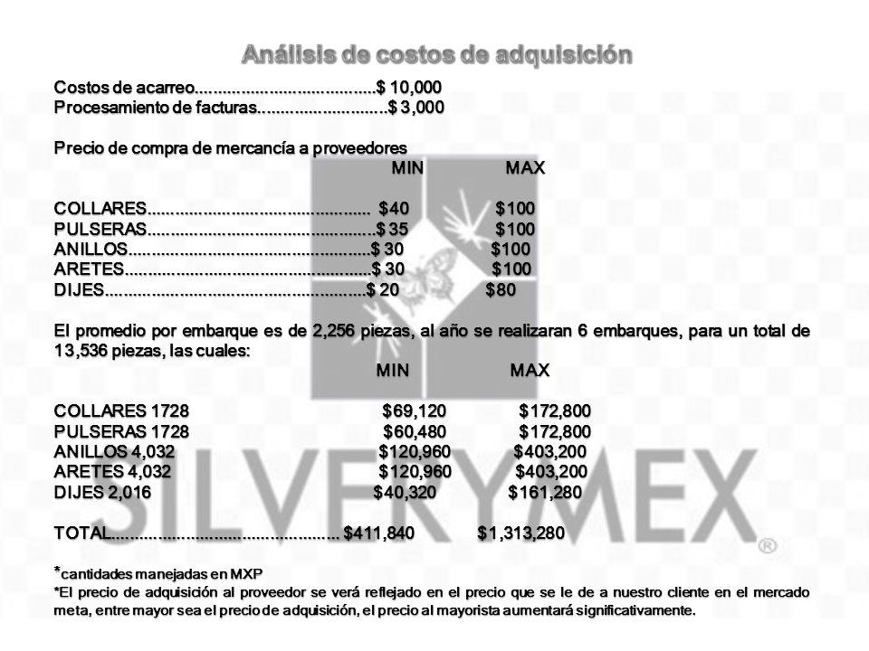 Análisis de costos de adquisición