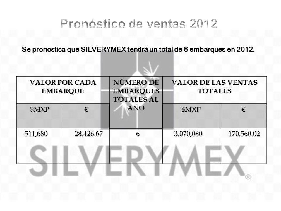 Pronóstico de ventas 2012 Se pronostica que SILVERYMEX tendrá un total de 6 embarques en 2012. VALOR POR CADA EMBARQUE.