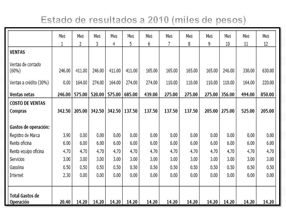 Estado de resultados a 2010 (miles de pesos)