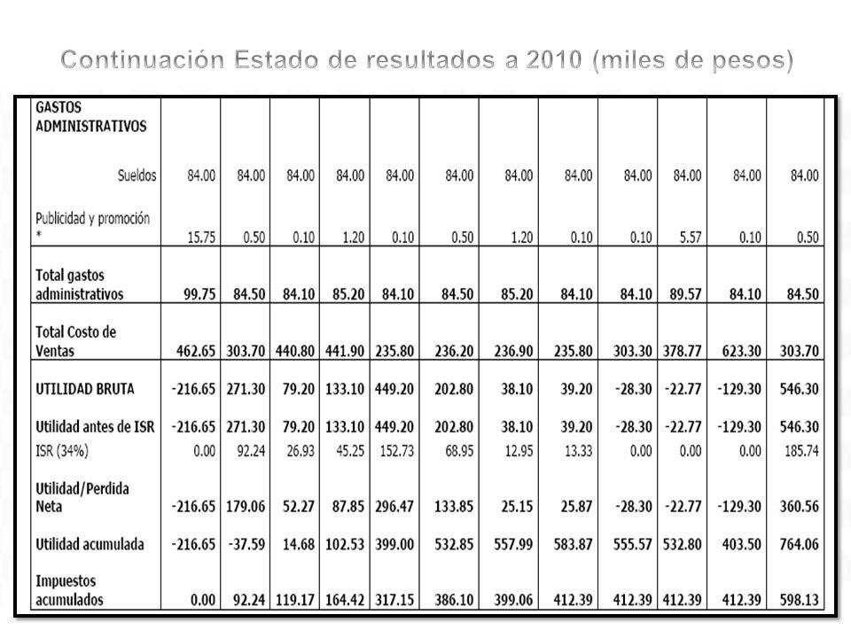 Continuación Estado de resultados a 2010 (miles de pesos)