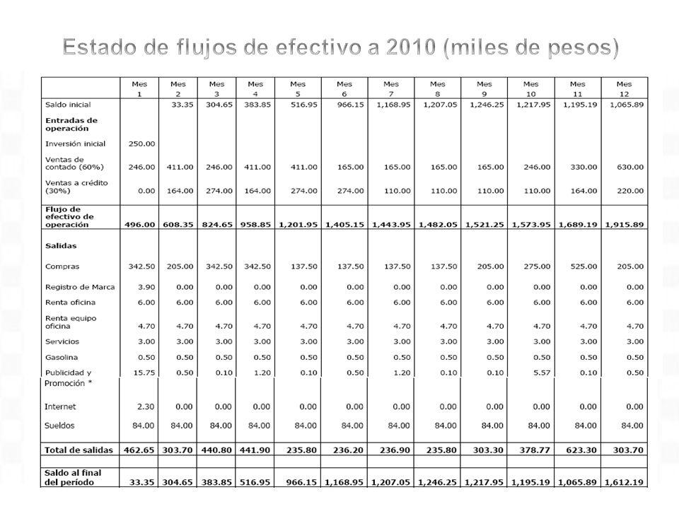 Estado de flujos de efectivo a 2010 (miles de pesos)
