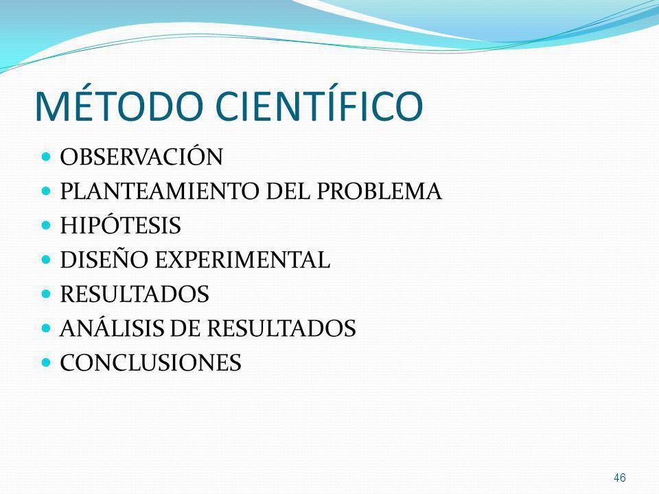 MÉTODO CIENTÍFICO OBSERVACIÓN PLANTEAMIENTO DEL PROBLEMA HIPÓTESIS