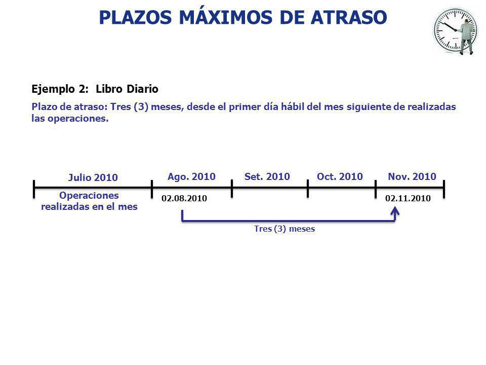 PLAZOS MÁXIMOS DE ATRASO Operaciones realizadas en el mes