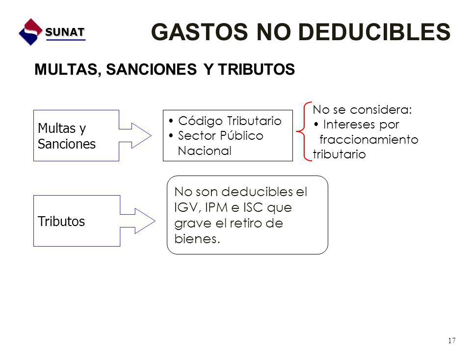 GASTOS NO DEDUCIBLES MULTAS, SANCIONES Y TRIBUTOS Multas y Sanciones