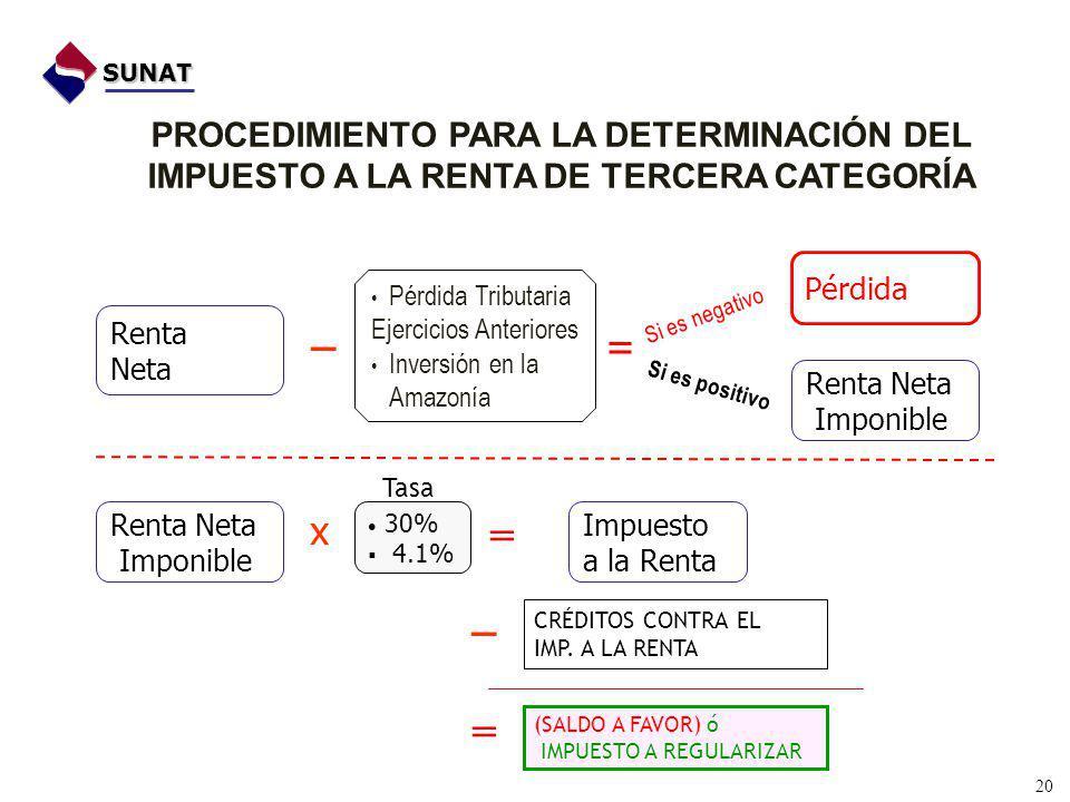 SUNAT PROCEDIMIENTO PARA LA DETERMINACIÓN DEL IMPUESTO A LA RENTA DE TERCERA CATEGORÍA. Pérdida. _.