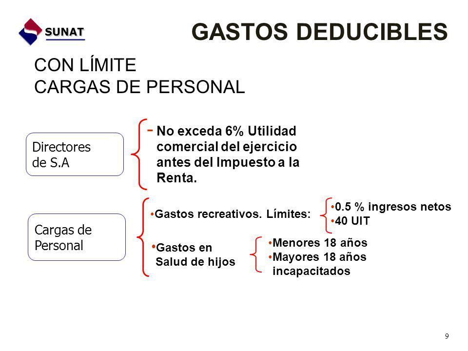 GASTOS DEDUCIBLES CON LÍMITE CARGAS DE PERSONAL