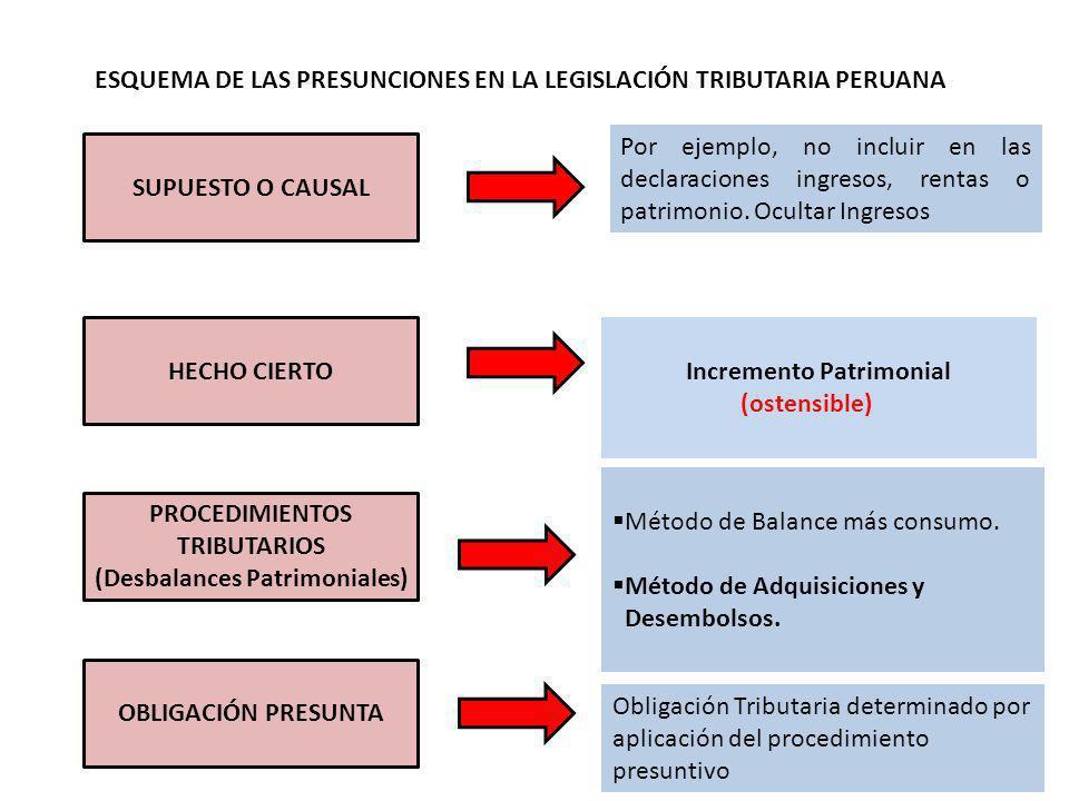 PROCEDIMIENTOS TRIBUTARIOS (Desbalances Patrimoniales)