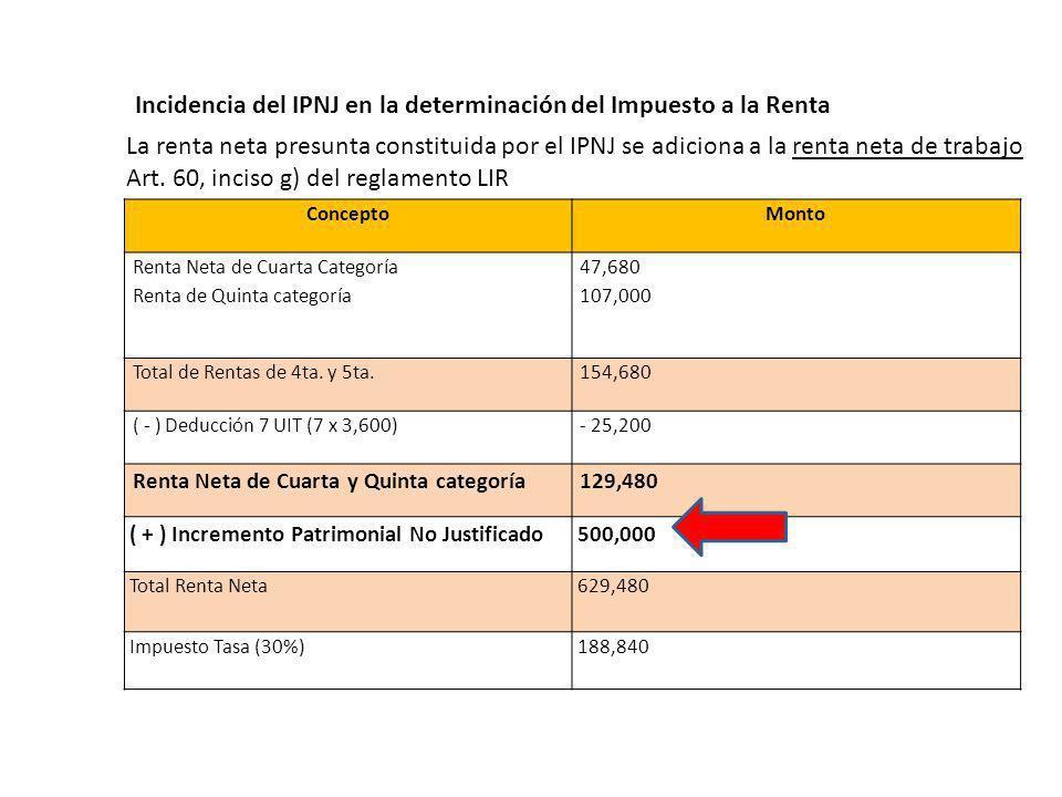 Incidencia del IPNJ en la determinación del Impuesto a la Renta