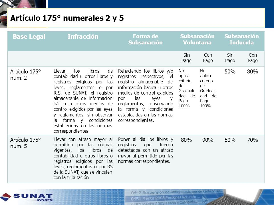 Artículo 175° numerales 2 y 5 Base Legal Infracción