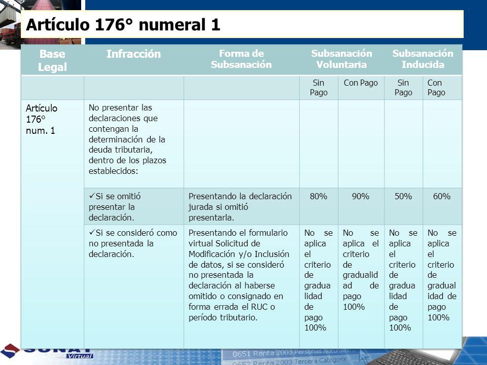 Artículo 176° numeral 1 Base Legal Infracción Forma de Subsanación
