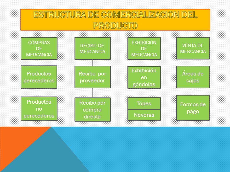 ESTRUCTURA DE COMERCIALIZACION DEL PRODUCTO