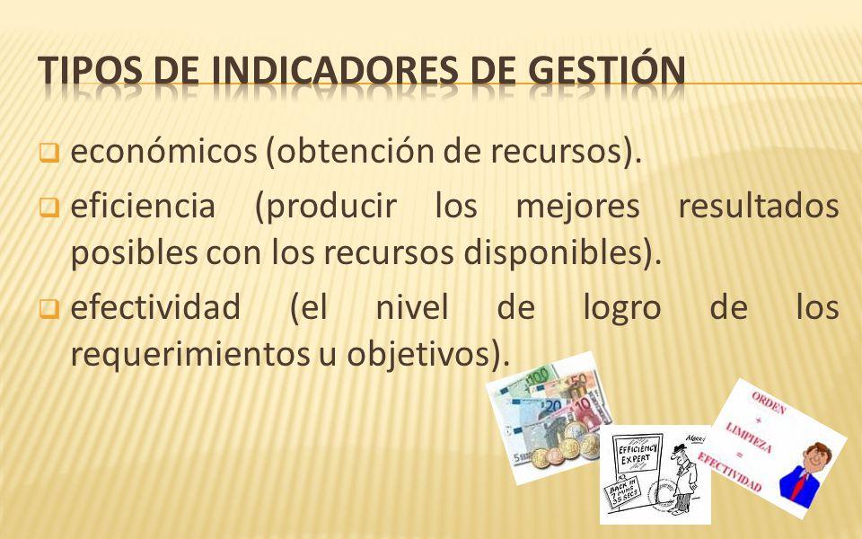 Tipos de indicadores de gestión