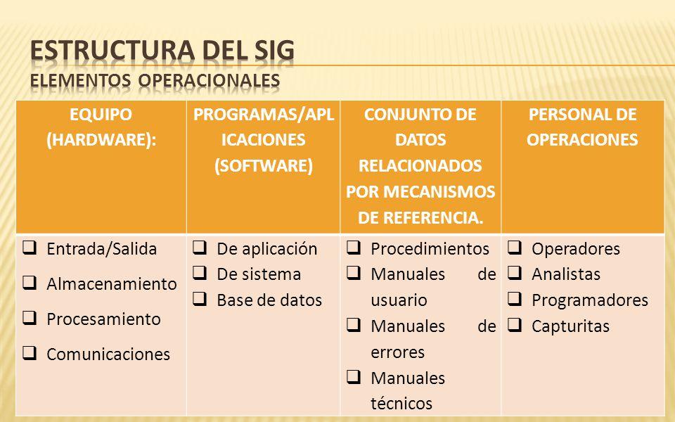 Estructura del SIG elementos operacionales