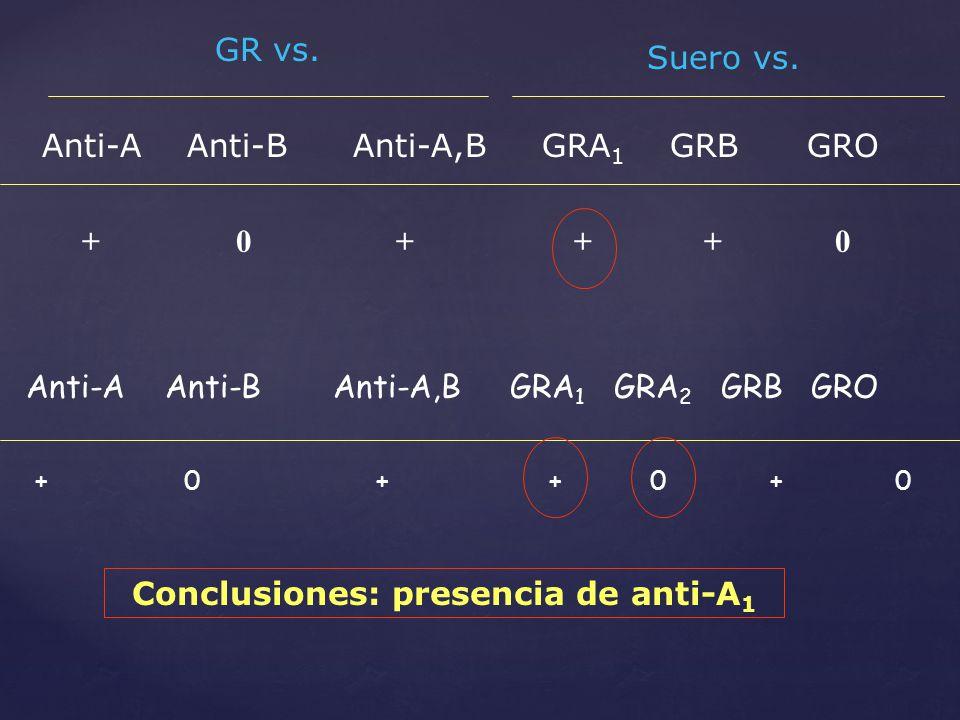 Conclusiones: presencia de anti-A1