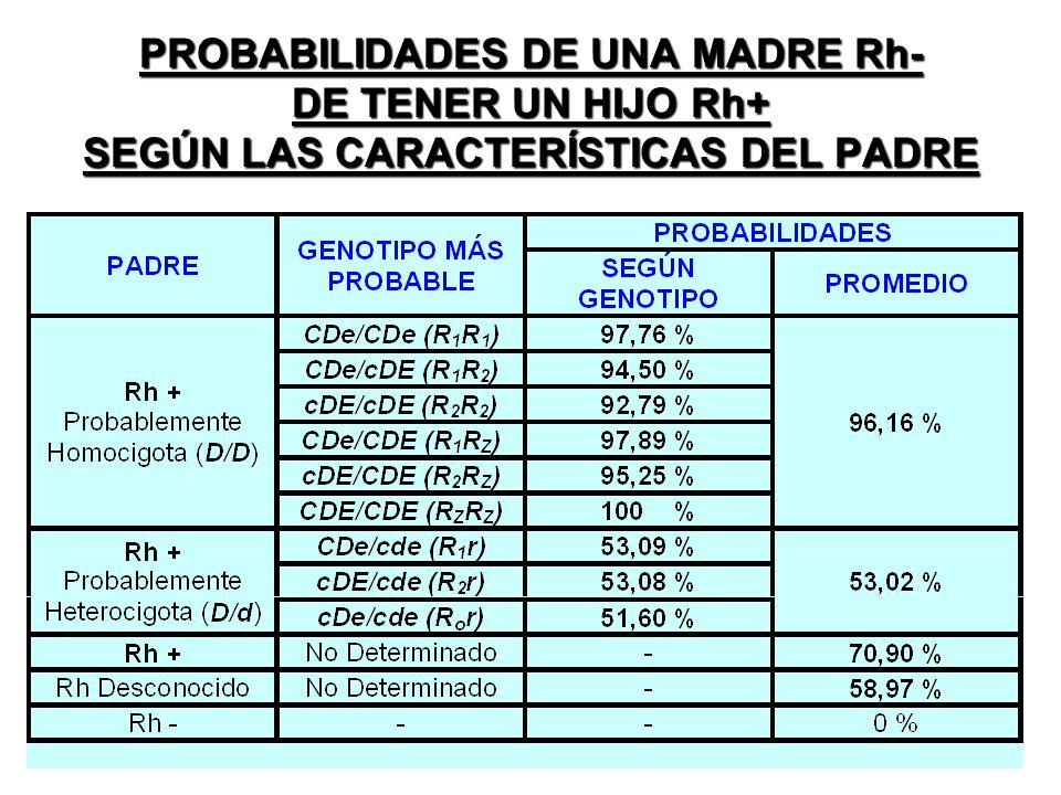 PROBABILIDADES DE UNA MADRE Rh- DE TENER UN HIJO Rh+ SEGÚN LAS CARACTERÍSTICAS DEL PADRE