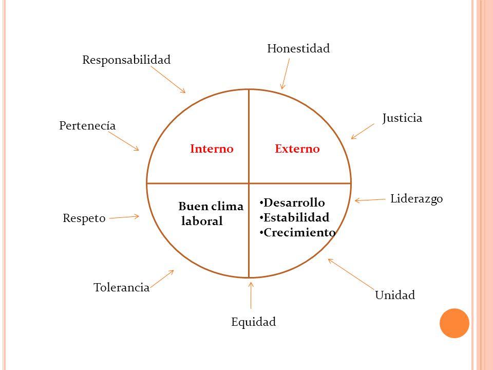 Honestidad Responsabilidad. Justicia. Pertenecía. Interno. Externo. Liderazgo. Desarrollo. Estabilidad.