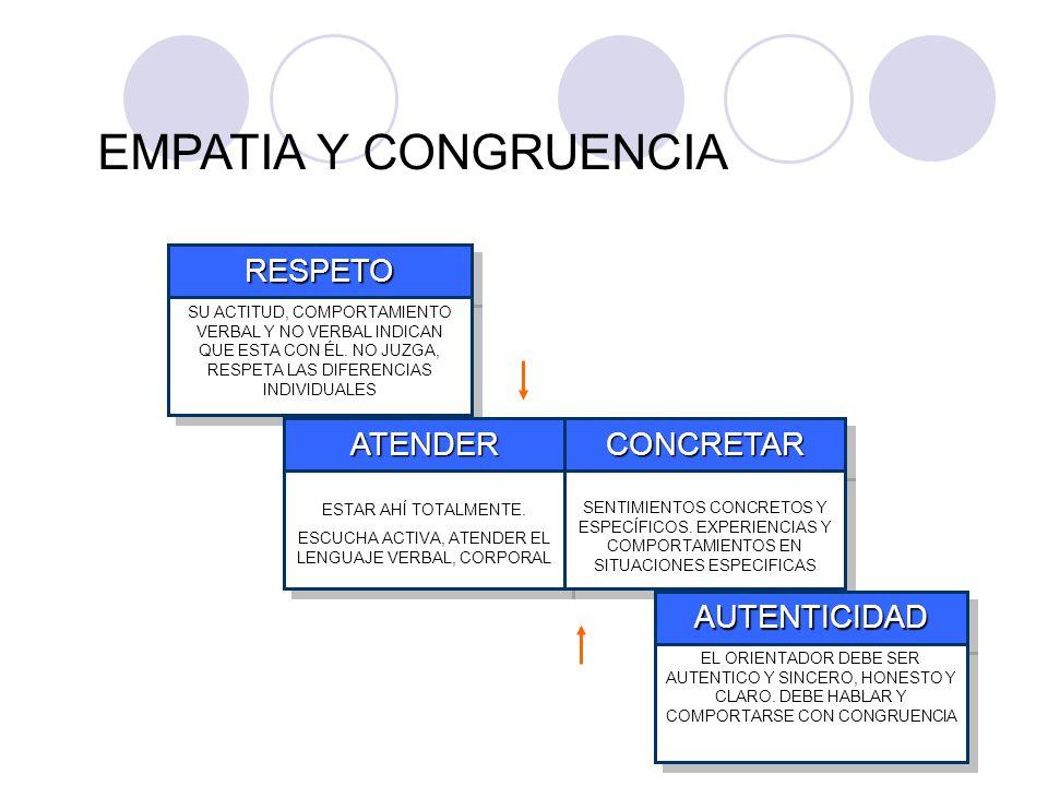 ESCUCHA ACTIVA, ATENDER EL LENGUAJE VERBAL, CORPORAL