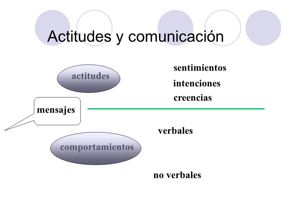 Actitudes y comunicación