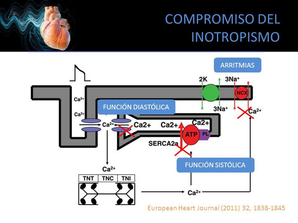 COMPROMISO DEL INOTROPISMO