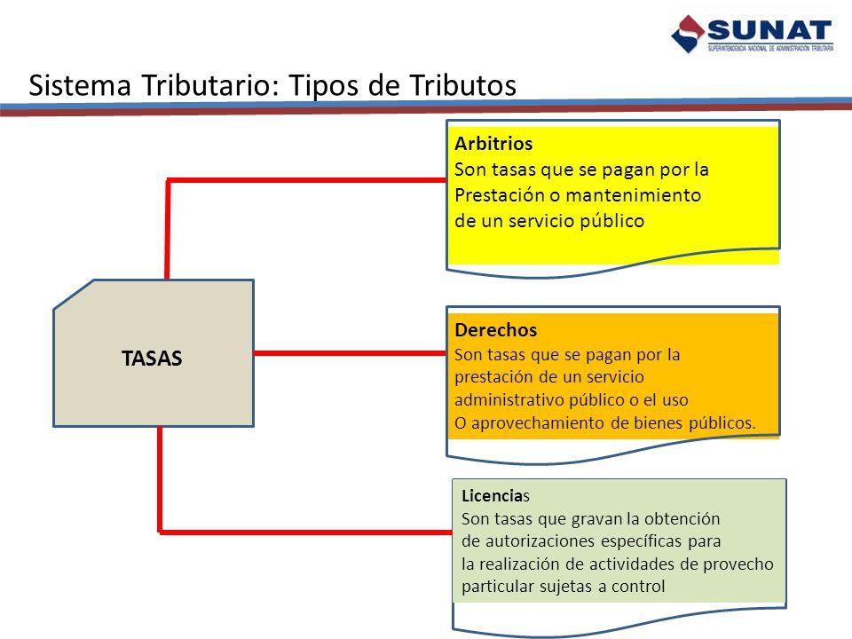 Sistema Tributario: Tipos de Tributos