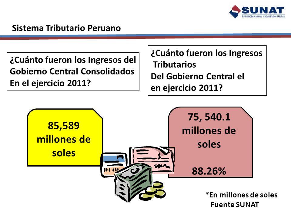75, 540.1 millones de soles 88.26% 85,589 millones de soles