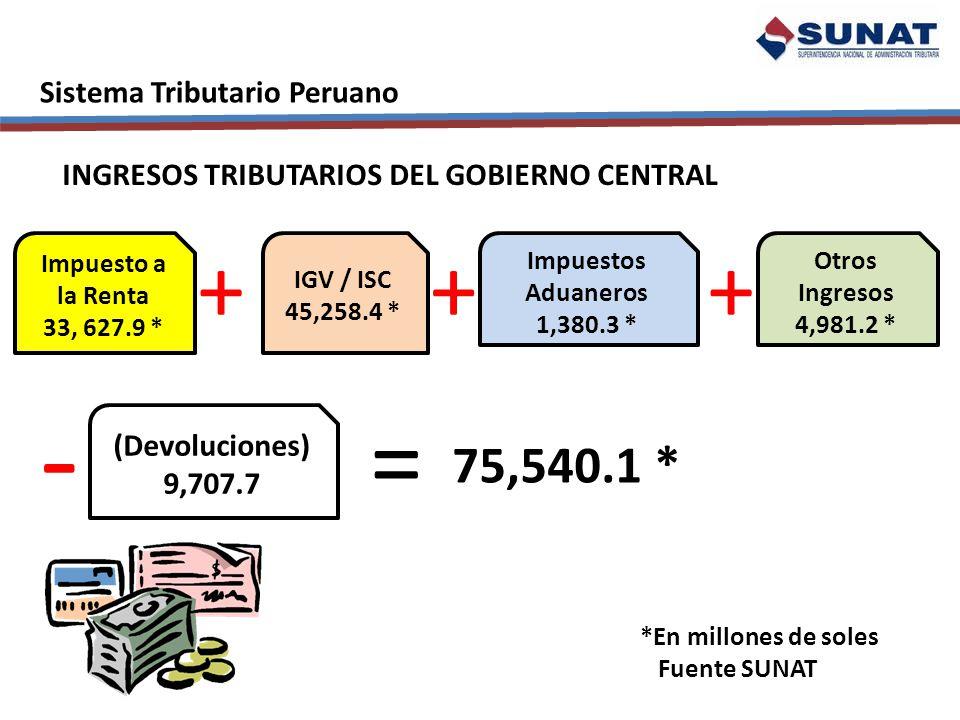 - = + + + 75,540.1 * Sistema Tributario Peruano
