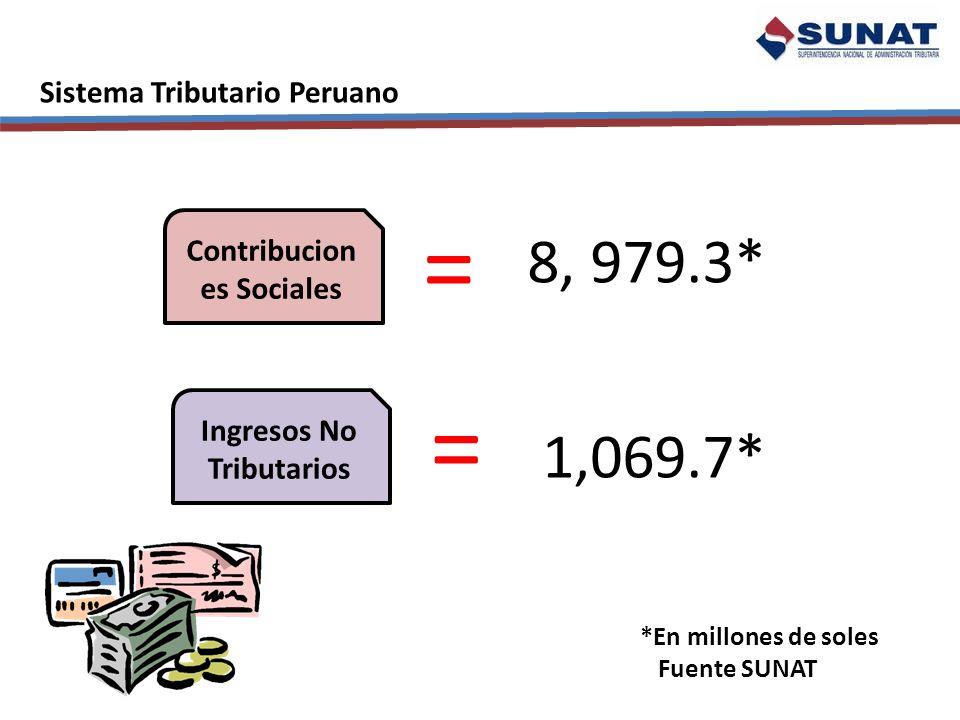 Contribuciones Sociales Ingresos No Tributarios