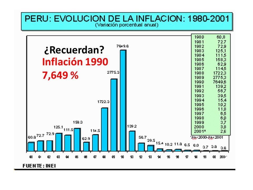 ¿Recuerdan Inflación 1990 7,649 %