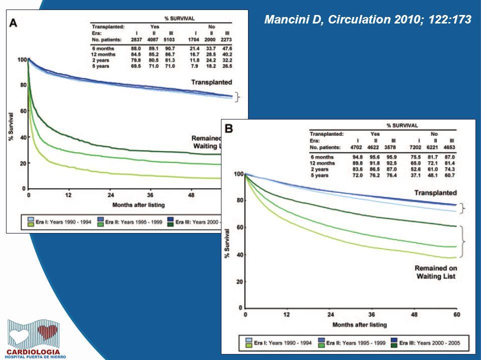 Mancini D, Circulation 2010; 122:173