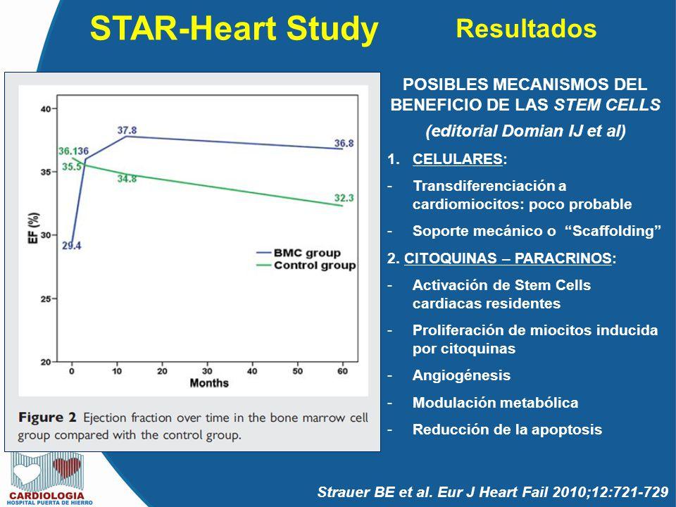 STAR-Heart Study Resultados