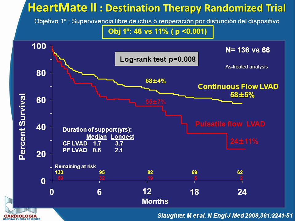 HeartMate II : Destination Therapy Randomized Trial