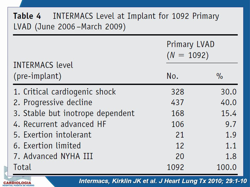 Intermacs, Kirklin JK et al. J Heart Lung Tx 2010; 29:1-10