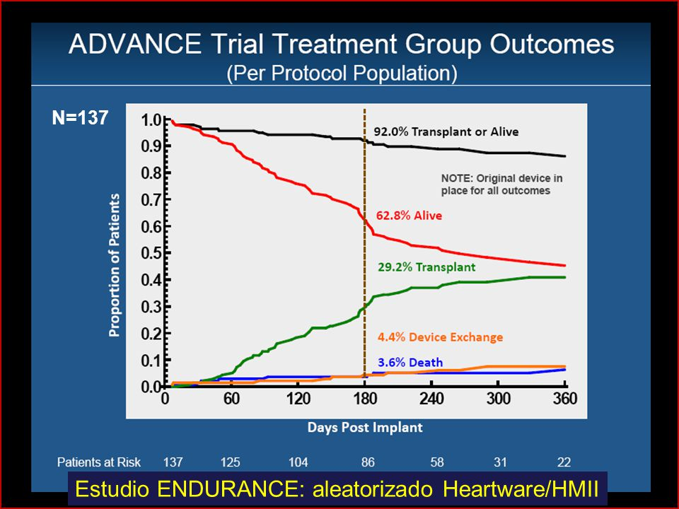 Estudio ENDURANCE: aleatorizado Heartware/HMII