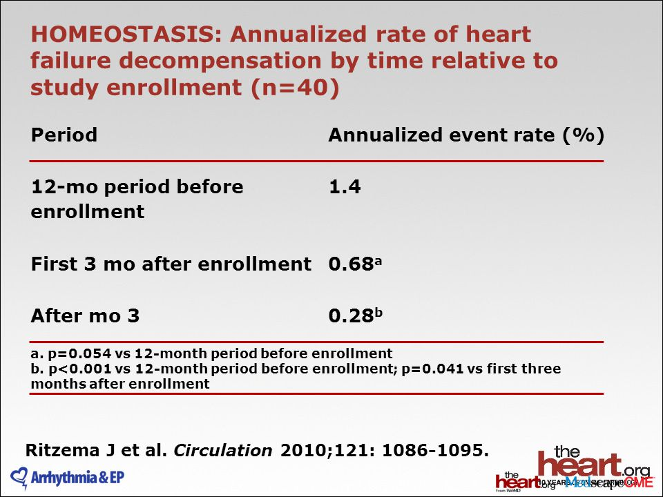 HOMEOSTASIS: Annualized rate of heart failure decompensation by time relative to study enrollment (n=40)
