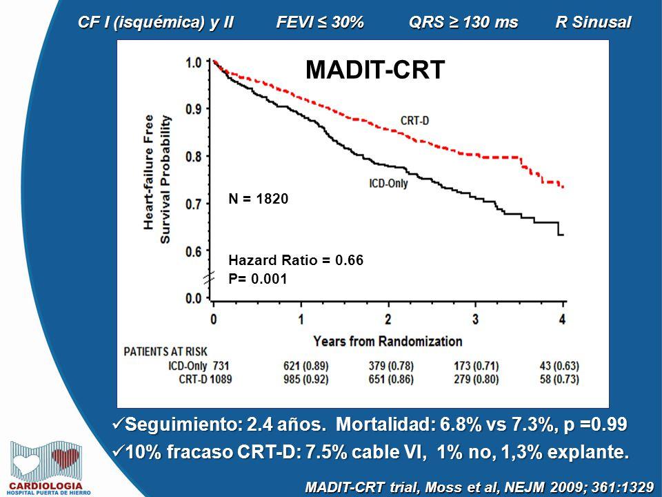 MADIT-CRT Seguimiento: 2.4 años. Mortalidad: 6.8% vs 7.3%, p =0.99